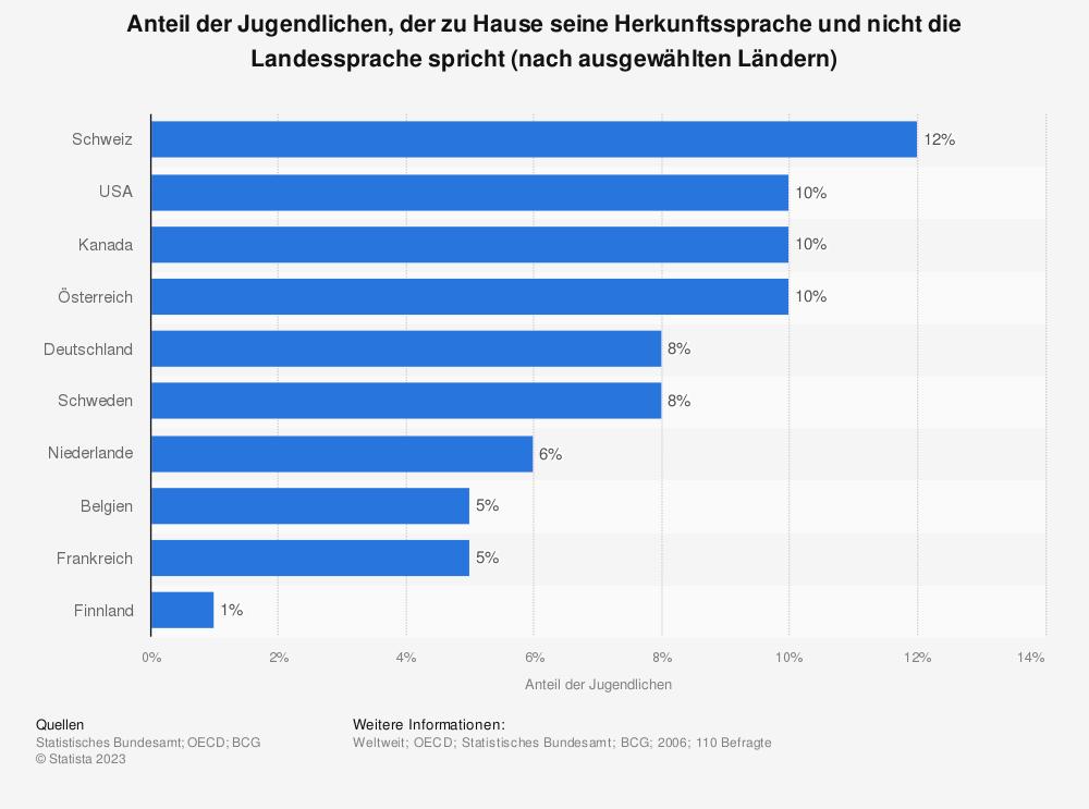 Statistik: Anteil der Jugendlichen, der zu Hause seine Herkunftssprache und nicht die Landessprache spricht (nach ausgewählten Ländern) | Statista