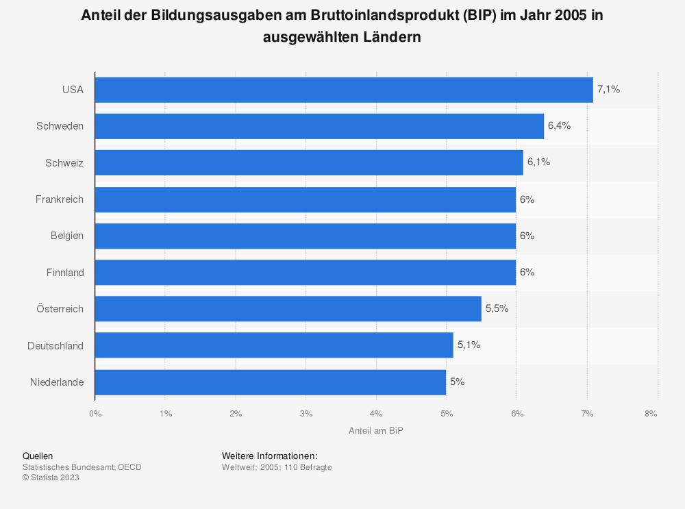 Statistik: Anteil der Bildungsausgaben am Bruttoinlandsprodukt (BIP) im Jahr 2005 in ausgewählten Ländern | Statista