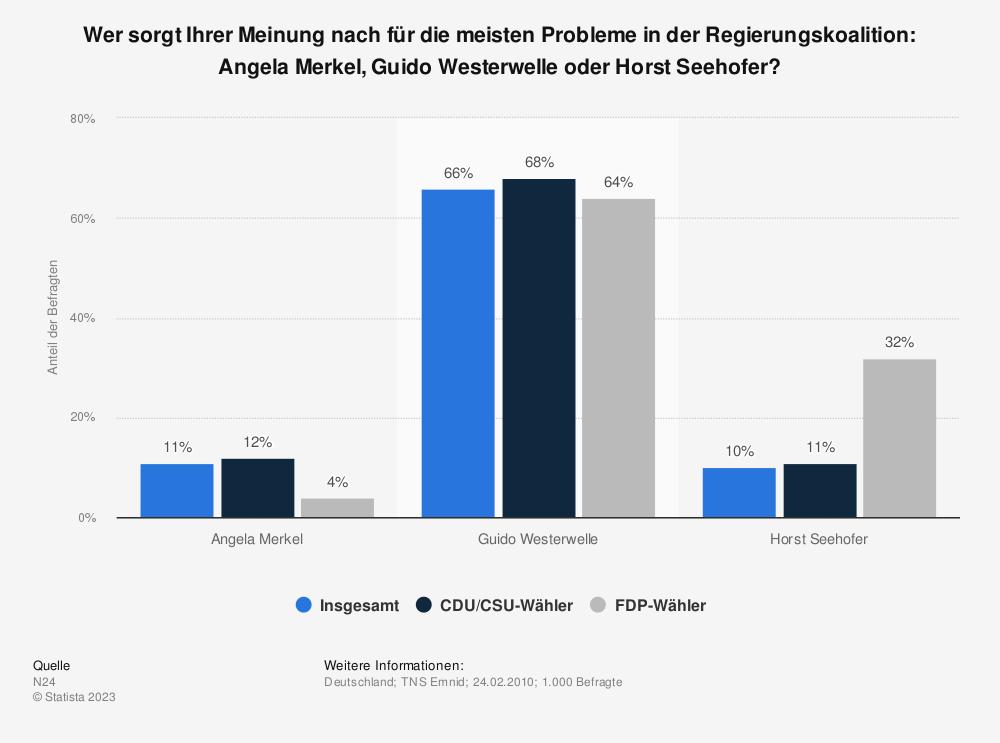Statistik: Wer sorgt Ihrer Meinung nach für die meisten Probleme in der Regierungskoalition: Angela Merkel, Guido Westerwelle oder Horst Seehofer?   Statista