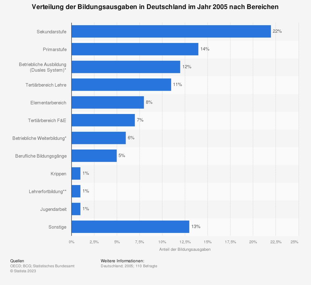 Statistik: Verteilung der Bildungsausgaben in Deutschland im Jahr 2005 nach Bereichen | Statista