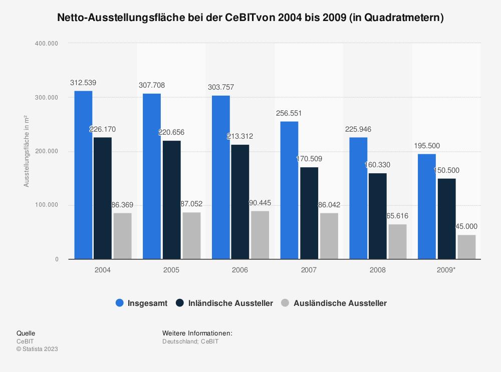 Statistik: Netto-Ausstellungsfläche bei der CeBITvon 2004 bis 2009 (in Quadratmetern) | Statista