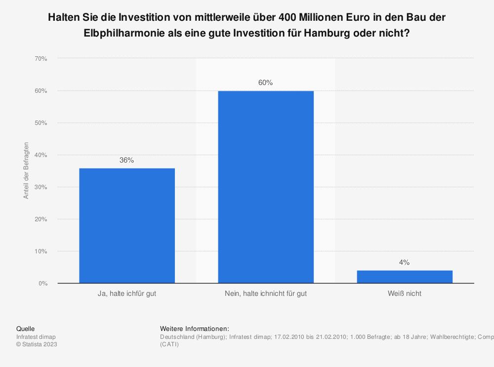 Statistik: Halten Sie die Investition von mittlerweile über 400 Millionen Euro in den Bau der Elbphilharmonie als eine gute Investition für Hamburg oder nicht? | Statista