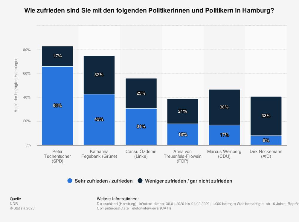 Statistik: Wie zufrieden sind Sie mit der politischen Arbeit dieser Politiker in Hamburg? | Statista