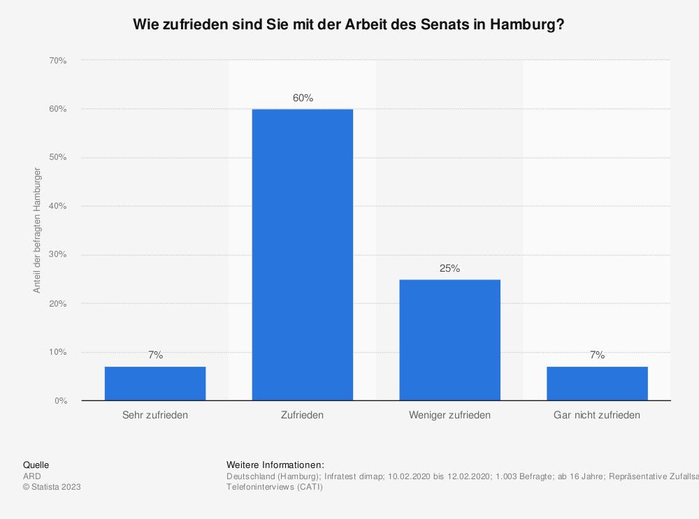 Statistik: Wie zufrieden sind Sie mit der Arbeit des Senats in Hamburg? | Statista
