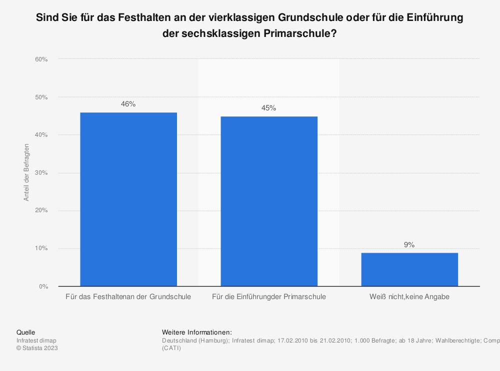 Statistik: Sind Sie für das Festhalten an der vierklassigen Grundschule oder für die Einführung der sechsklassigen Primarschule? | Statista