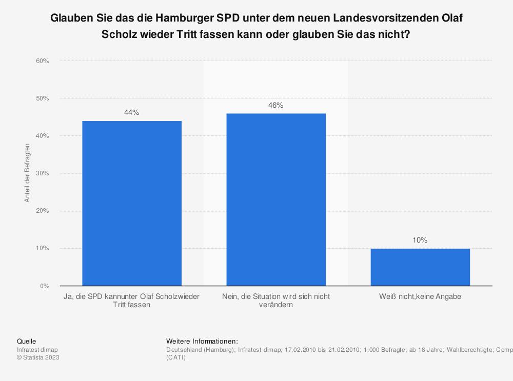 Statistik: Glauben Sie das die Hamburger SPD unter dem neuen Landesvorsitzenden Olaf Scholz wieder Tritt fassen kann oder glauben Sie das nicht? | Statista