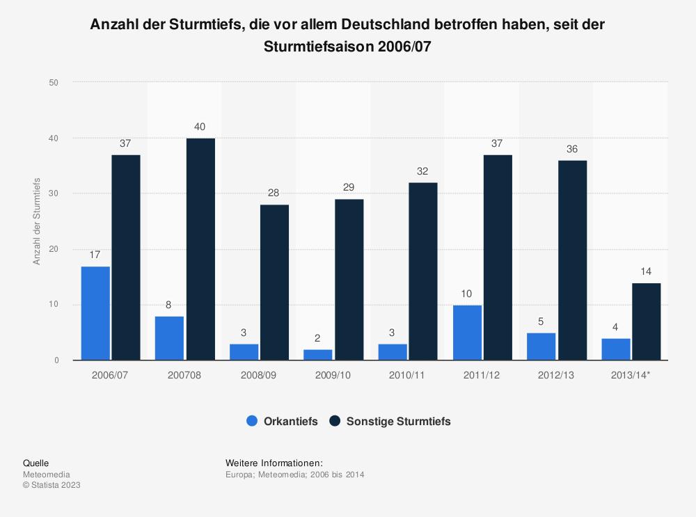 Statistik: Anzahl der Sturmtiefs, die vor allem Deutschland betroffen haben, seit der Sturmtiefsaison 2006/07 | Statista