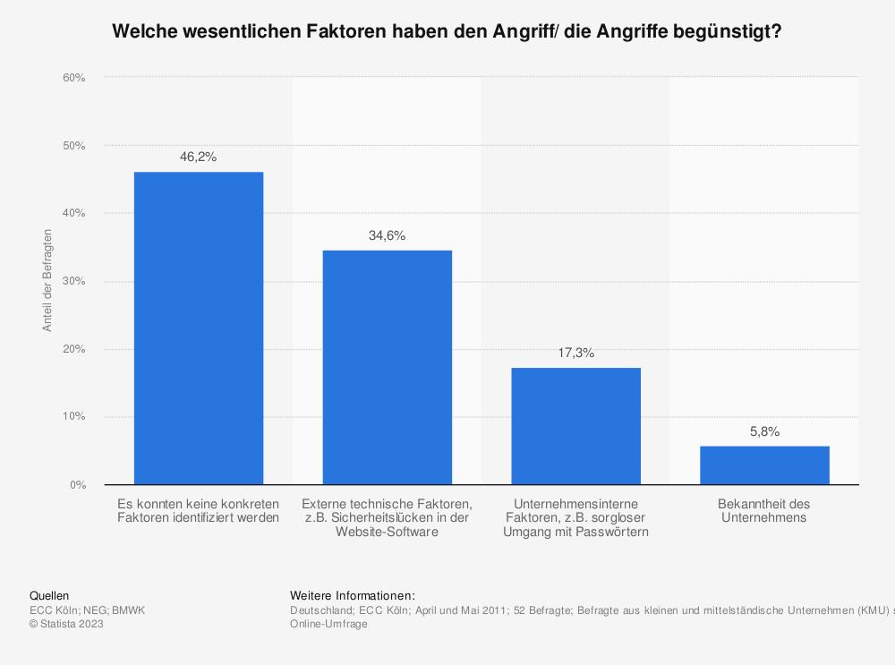 Statistik: Welche wesentlichen Faktoren haben den Angriff/ die Angriffe begünstigt? | Statista
