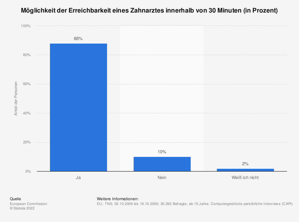 Statistik: Möglichkeit der Erreichbarkeit eines Zahnarztes innerhalb von 30 Minuten (in Prozent) | Statista
