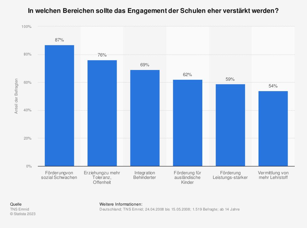 Statistik: In welchen Bereichen sollte das Engagement der Schulen eher verstärkt werden? | Statista