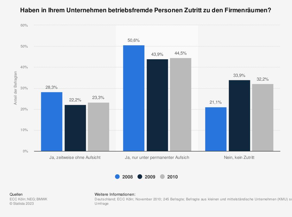 Statistik: Haben in Ihrem Unternehmen betriebsfremde Personen Zutritt zu den Firmenräumen? | Statista