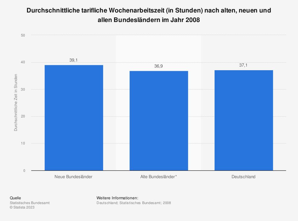Statistik: Durchschnittliche tarifliche Wochenarbeitszeit (in Stunden) nach alten, neuen und allen Bundesländern im Jahr 2008 | Statista
