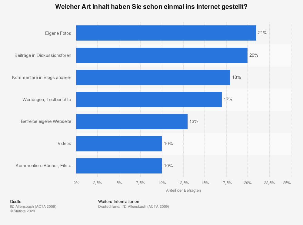 Statistik: Welcher Art Inhalt haben Sie schon einmal ins Internet gestellt? | Statista