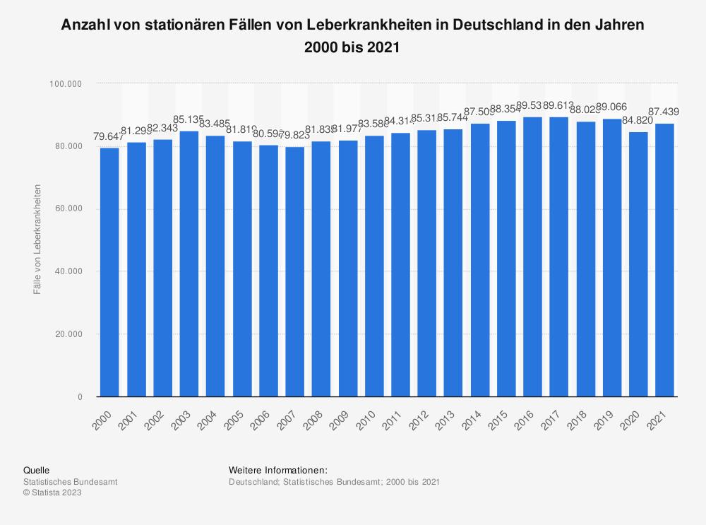 Statistik: Anzahl der Fälle von Leberkrankheiten in Deutschland in den Jahren 2000 bis 2016 | Statista