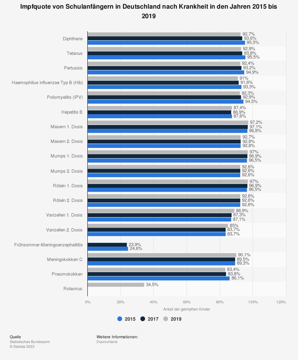 Statistik: Impfquote von Schulanfängern in Deutschland nach Krankheit in den Jahren 2013 bis 2017 | Statista