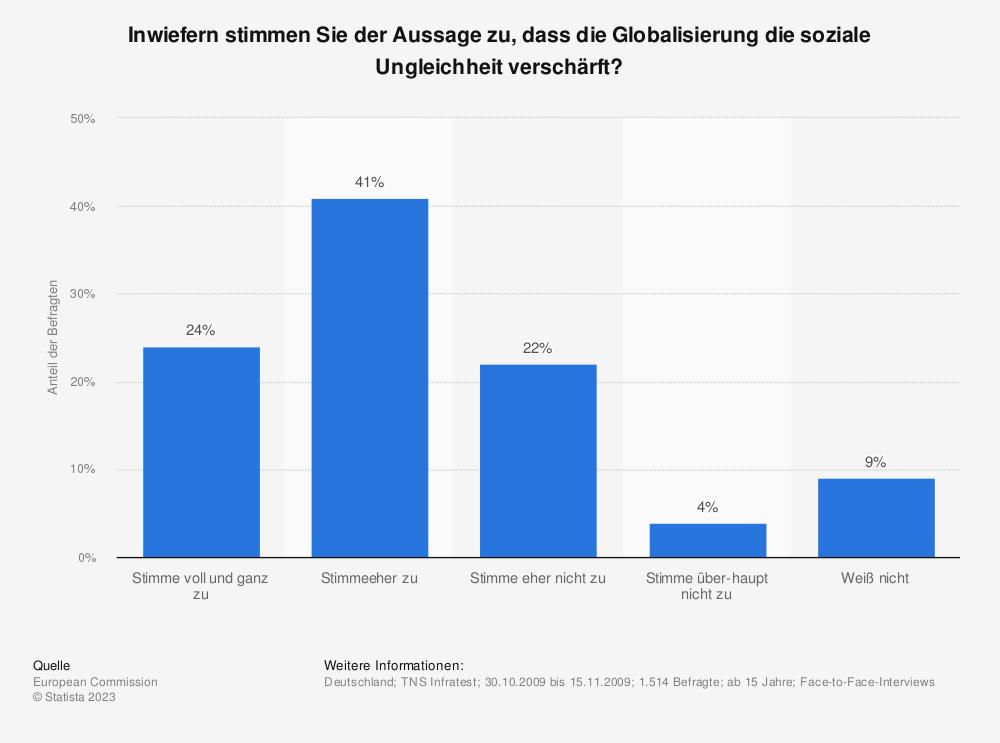 Statistik: Inwiefern stimmen Sie der Aussage zu, dass die Globalisierung die soziale Ungleichheit verschärft? | Statista