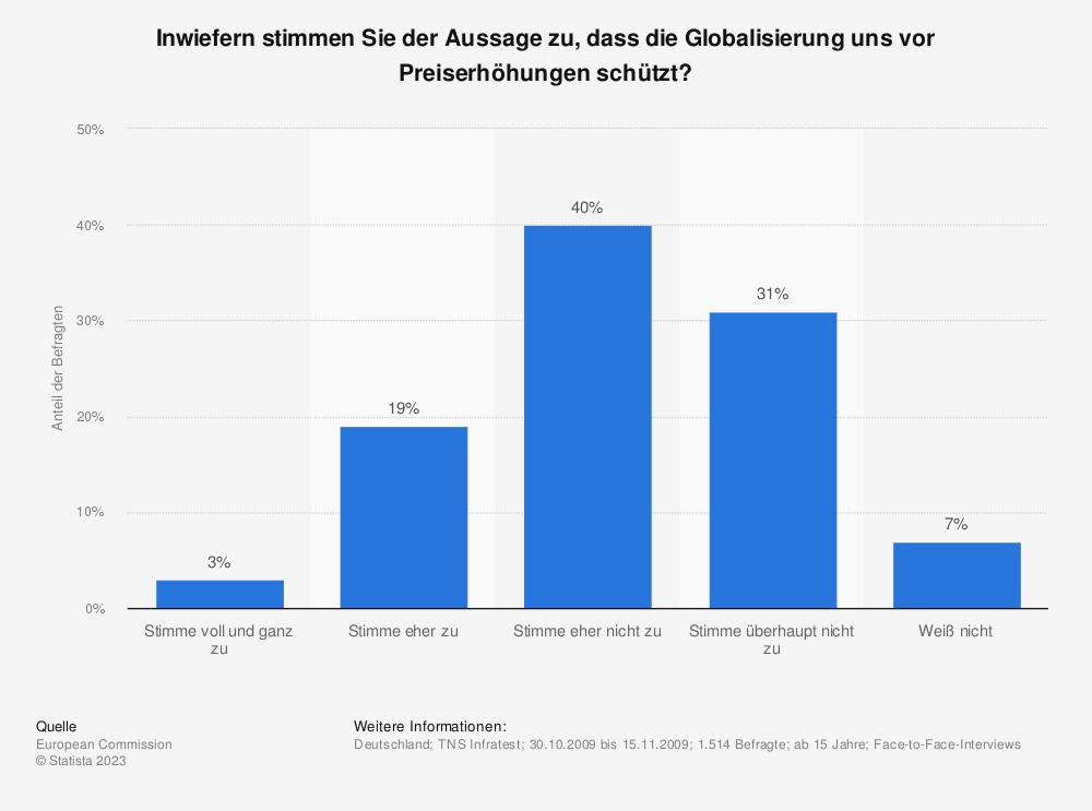 Statistik: Inwiefern stimmen Sie der Aussage zu, dass die Globalisierung uns vor Preiserhöhungen schützt? | Statista