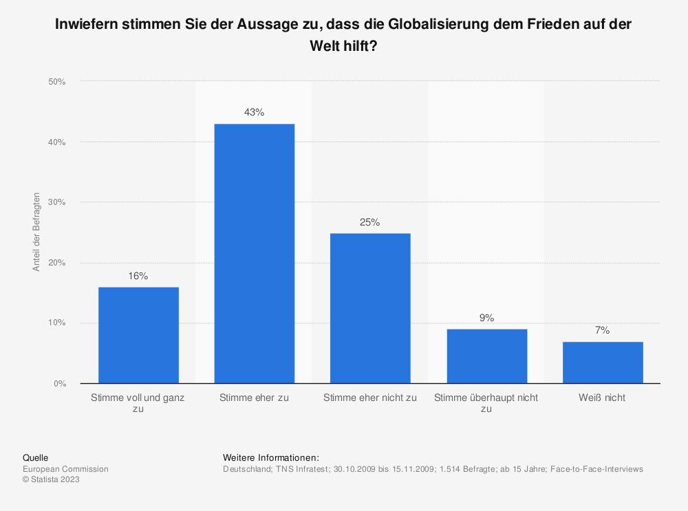 Statistik: Inwiefern stimmen Sie der Aussage zu, dass die Globalisierung dem Frieden auf der Welt hilft? | Statista