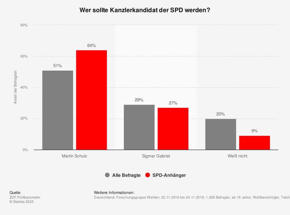 Statistik: Wer sollte Kanzlerkandidat der SPD werden? | Statista