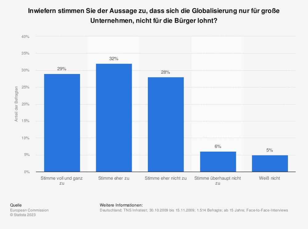 Statistik: Inwiefern stimmen Sie der Aussage zu, dass sich die Globalisierung nur für große Unternehmen, nicht für die Bürger lohnt? | Statista