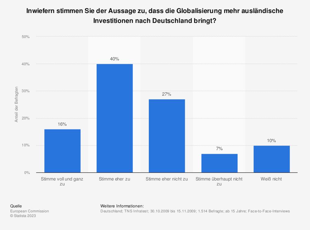 Statistik: Inwiefern stimmen Sie der Aussage zu, dass die Globalisierung mehr ausländische Investitionen nach Deutschland bringt? | Statista