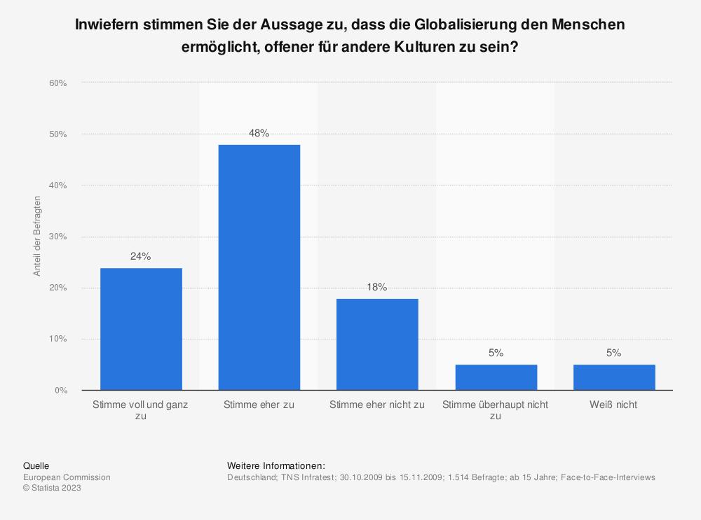 Statistik: Inwiefern stimmen Sie der Aussage zu, dass die Globalisierung den Menschen ermöglicht, offener für andere Kulturen zu sein? | Statista