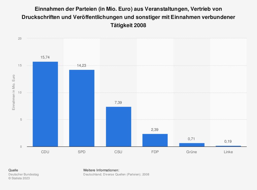 Statistik: Einnahmen der Parteien (in Mio. Euro) aus Veranstaltungen, Vertrieb von Druckschriften und Veröffentlichungen und sonstiger mit Einnahmen verbundener Tätigkeit 2008 | Statista