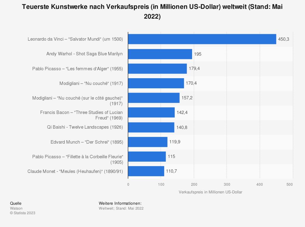 Statistik: Teuerste Kunstwerke nach Verkaufspreis (in Millionen US-Dollar) weltweit (Stand: November 2017) | Statista