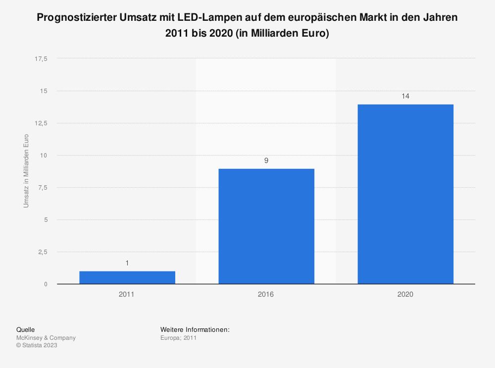 Statistik: Prognostizierter Umsatz mit LED-Lampen auf dem europäischen Markt in den Jahren 2011 bis 2020 (in Milliarden Euro) | Statista