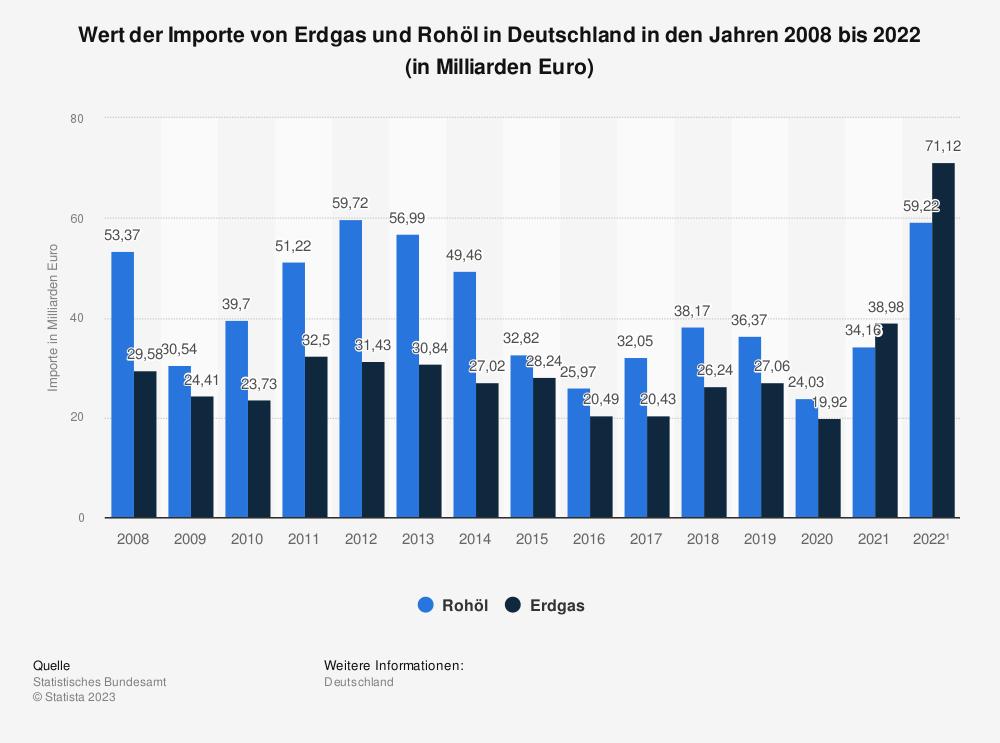 Statistik: Wert der Importe von Erdgas und Rohöl nach Deutschland in den Jahren 2008 bis 2018 (in Milliarden Euro) | Statista