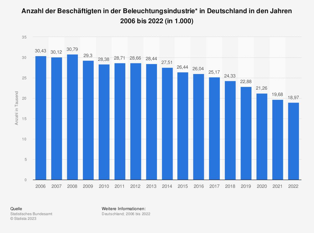Statistik: Anzahl der Beschäftigten in der Beleuchtungsindustrie* in Deutschland in den Jahren 2005 bis 2019 (in 1.000) | Statista
