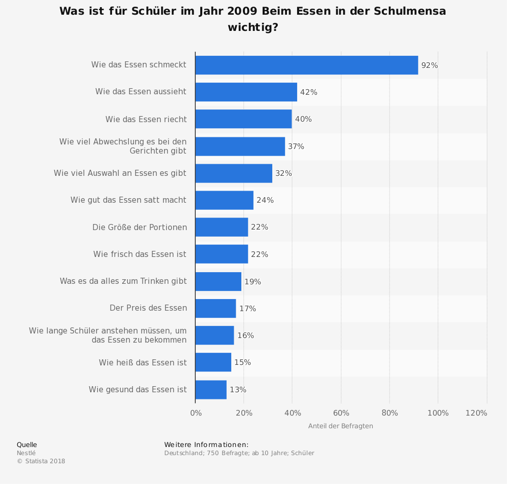 Statistik: Was ist für Schüler im Jahr 2009 Beim Essen in der Schulmensa wichtig? | Statista