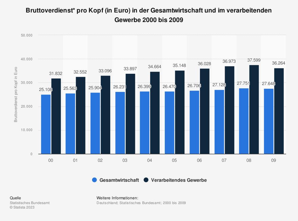 Statistik: Bruttoverdienst* pro Kopf (in Euro) in der Gesamtwirtschaft und im verarbeitenden Gewerbe 2000 bis 2009 | Statista