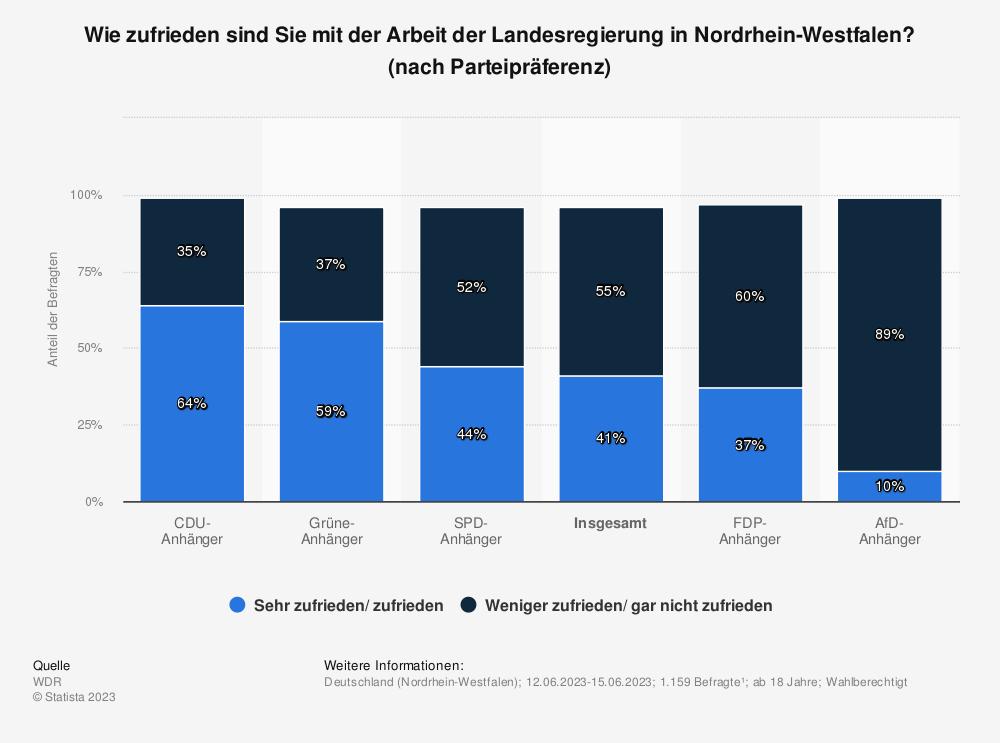 Statistik: Wie zufrieden sind Sie mit der Arbeit der Landesregierung in Nordrhein-Westfalen? [nach Parteipräferenz] | Statista