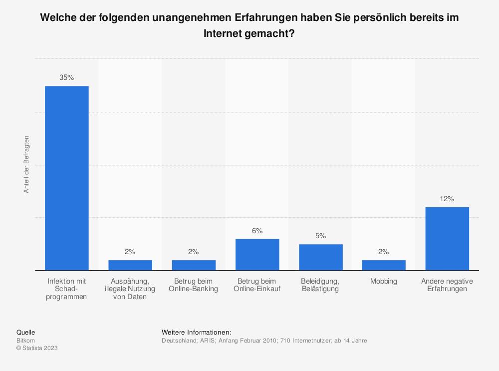 Statistik: Welche der folgenden unangenehmen Erfahrungen haben Sie persönlich bereits im Internet gemacht? | Statista