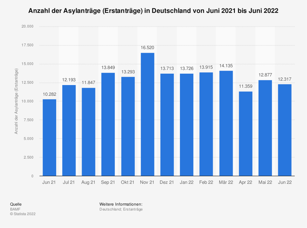 Statistik: Anzahl der Asylanträge (Erstanträge) in Deutschland von August 2015 bis August 2016 | Statista