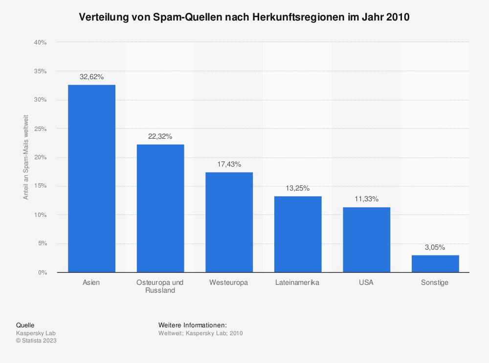 Statistik: Verteilung von Spam-Quellen nach Herkunftsregionen im Jahr 2010 | Statista