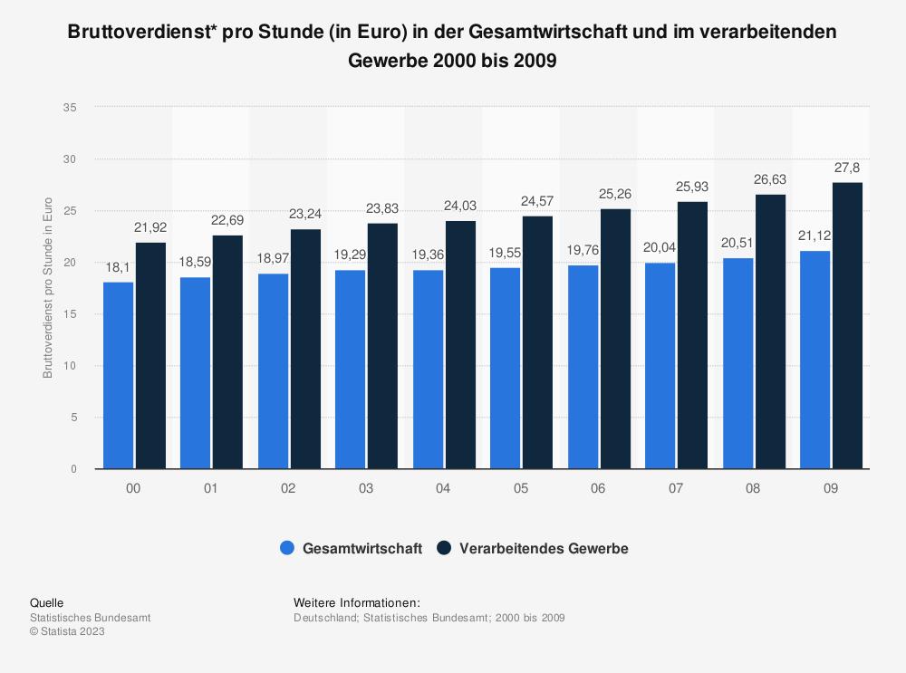 Statistik: Bruttoverdienst* pro Stunde (in Euro) in der Gesamtwirtschaft und im verarbeitenden Gewerbe 2000 bis 2009 | Statista