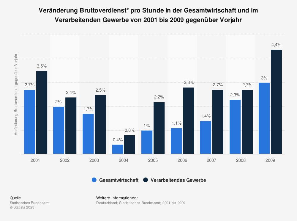 Statistik: Veränderung Bruttoverdienst* pro Stunde in der Gesamtwirtschaft und im Verarbeitenden Gewerbe von 2001 bis 2009 gegenüber Vorjahr | Statista
