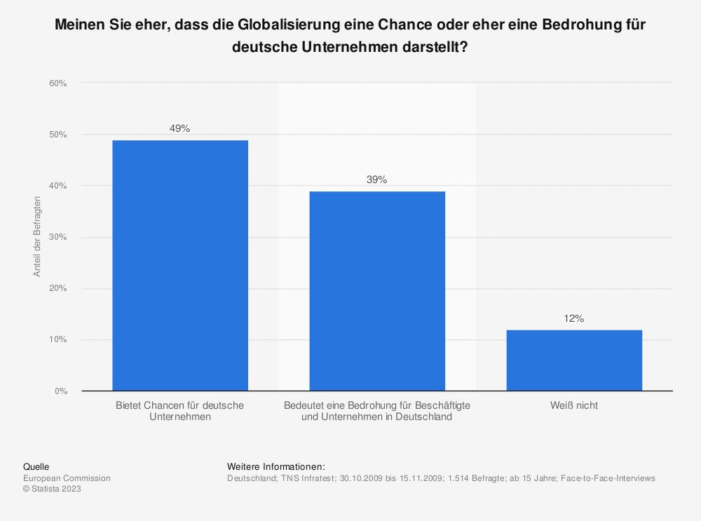 Statistik: Meinen Sie eher, dass die Globalisierung eine Chance oder eher eine Bedrohung für deutsche Unternehmen darstellt? | Statista