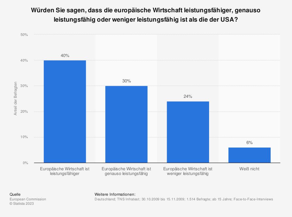Statistik: Würden Sie sagen, dass die europäische Wirtschaft leistungsfähiger, genauso leistungsfähig oder weniger leistungsfähig ist als die der USA? | Statista