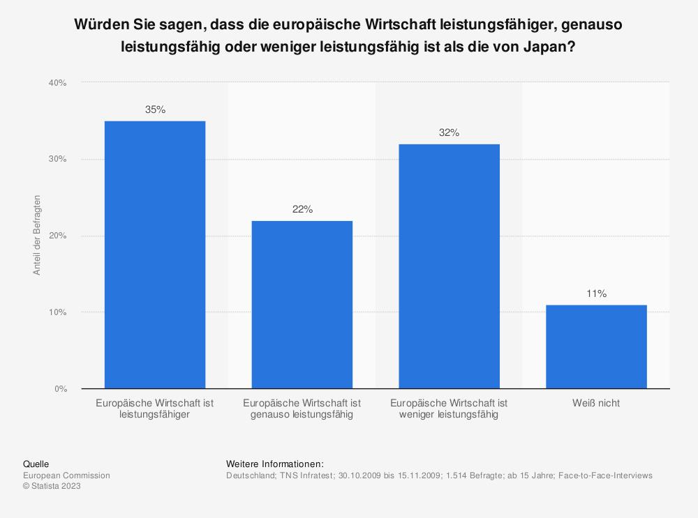 Statistik: Würden Sie sagen, dass die europäische Wirtschaft leistungsfähiger, genauso leistungsfähig oder weniger leistungsfähig ist als die von Japan? | Statista