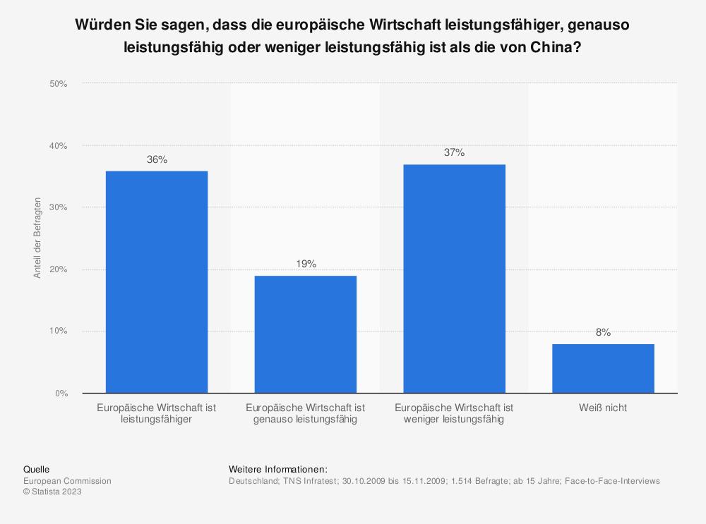Statistik: Würden Sie sagen, dass die europäische Wirtschaft leistungsfähiger, genauso leistungsfähig oder weniger leistungsfähig ist als die von China? | Statista