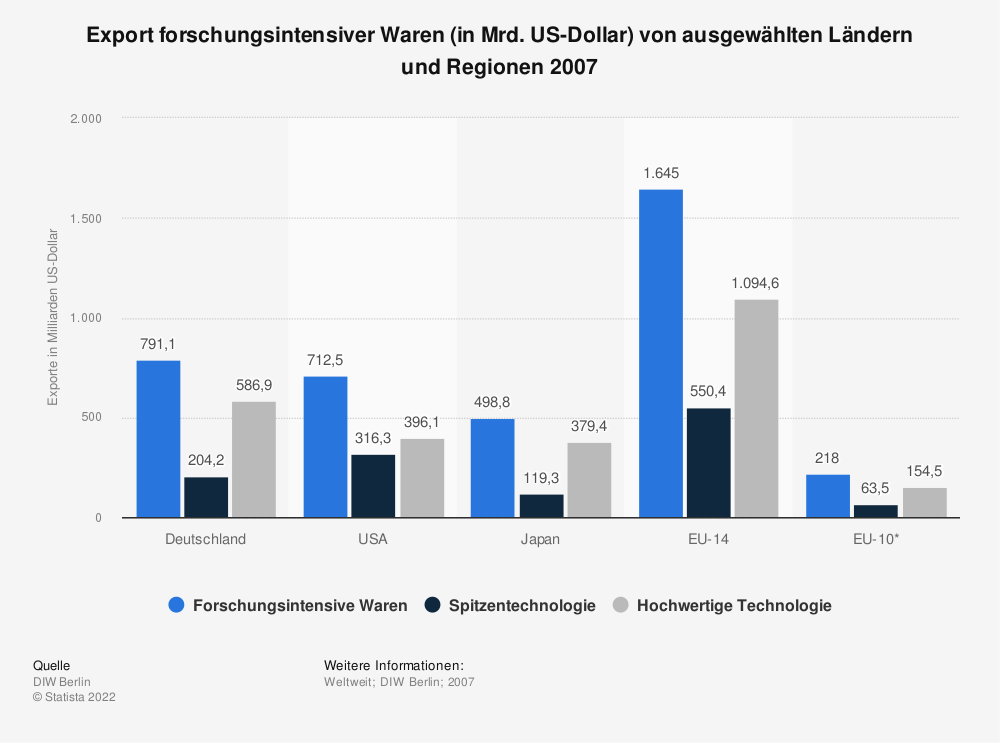 Statistik: Export forschungsintensiver Waren (in Mrd. US-Dollar) von ausgewählten Ländern und Regionen 2007 | Statista