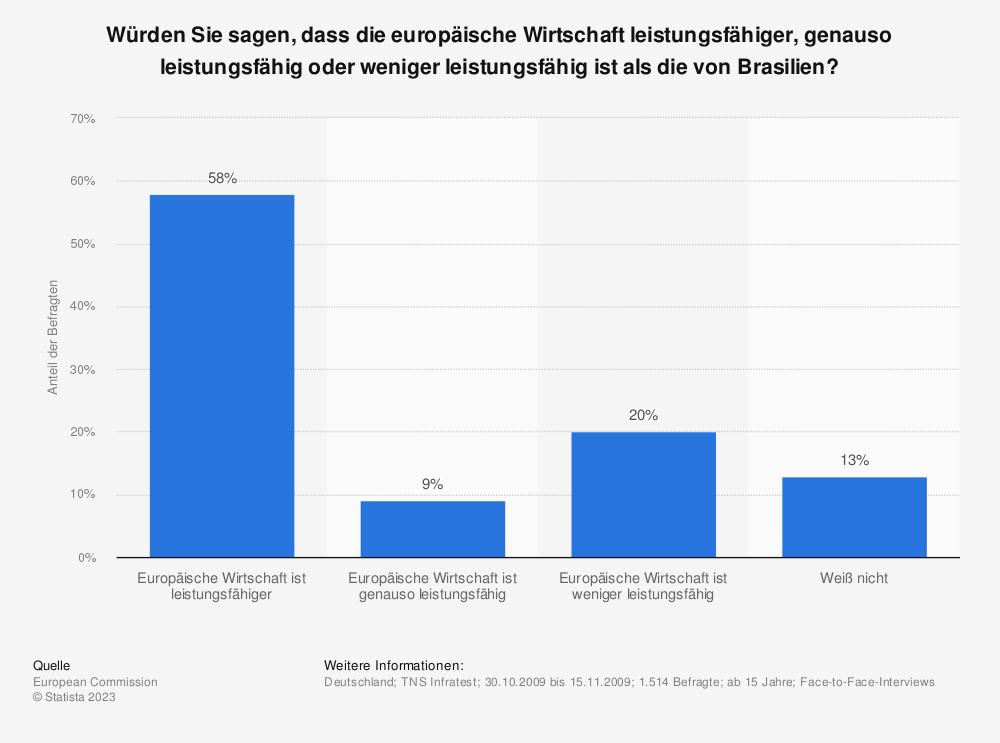 Statistik: Würden Sie sagen, dass die europäische Wirtschaft leistungsfähiger, genauso leistungsfähig oder weniger leistungsfähig ist als die von Brasilien? | Statista