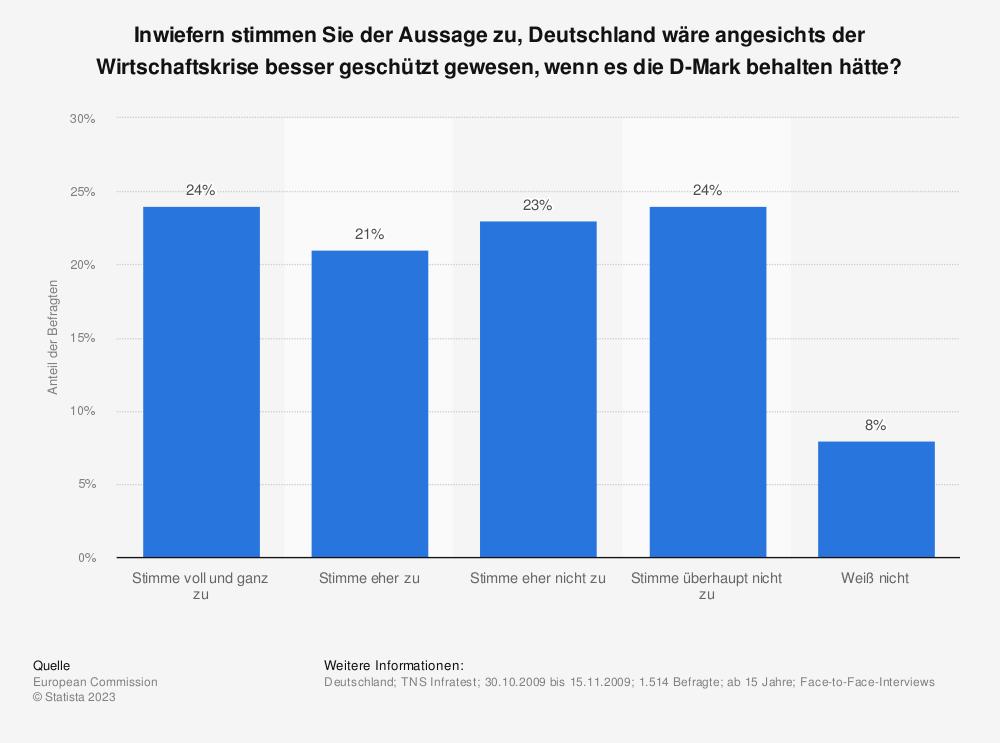 Statistik: Inwiefern stimmen Sie der Aussage zu, Deutschland wäre angesichts der Wirtschaftskrise besser geschützt gewesen, wenn es die D-Mark behalten hätte? | Statista