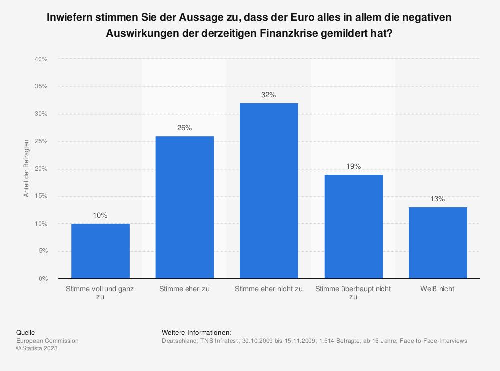 Statistik: Inwiefern stimmen Sie der Aussage zu, dass der Euro alles in allem die negativen Auswirkungen der derzeitigen Finanzkrise gemildert hat? | Statista
