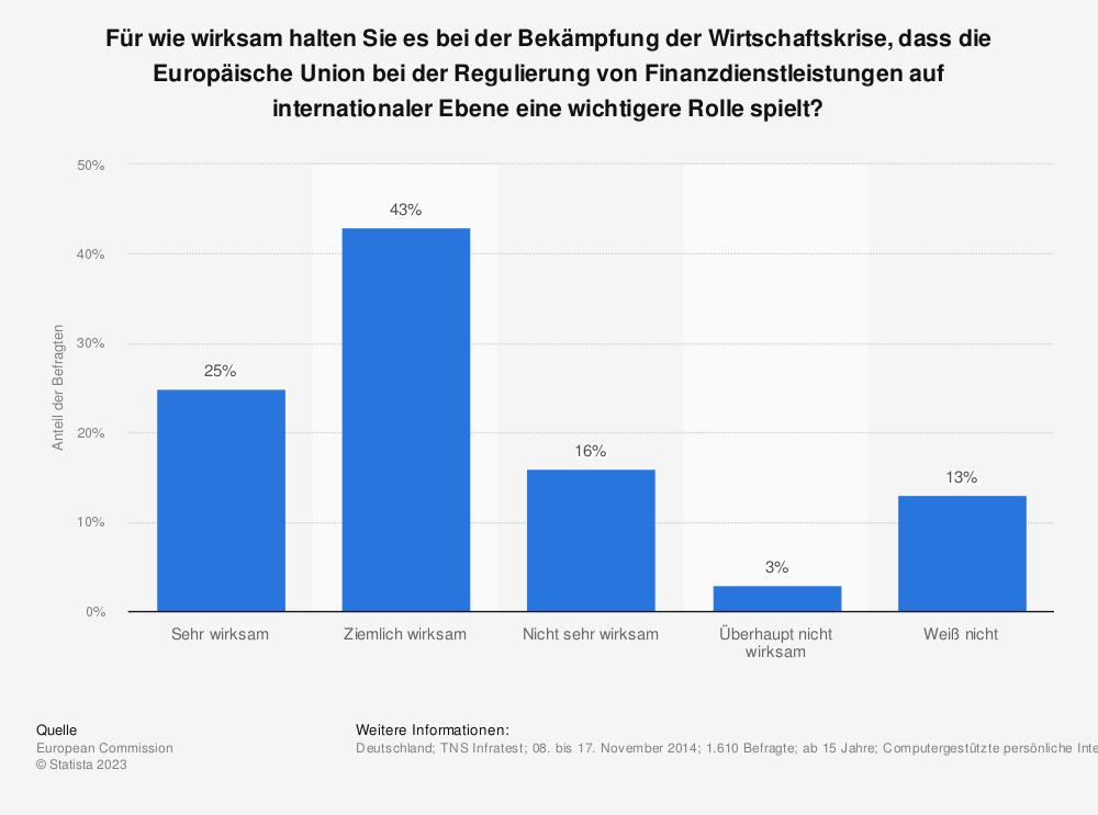 Statistik: Für wie wirksam halten Sie es bei der Bekämpfung der Wirtschaftskrise, dass die Europäische Union bei der Regulierung von Finanzdienstleistungen auf internationaler Ebene eine wichtigere Rolle spielt? | Statista