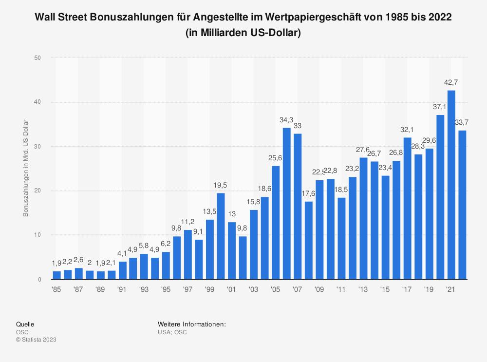 Statistik: Wall Street Bonuszahlungen für Angestellte im Wertpapiergeschäft von 1985 bis 2019 (in Milliarden US-Dollar) | Statista
