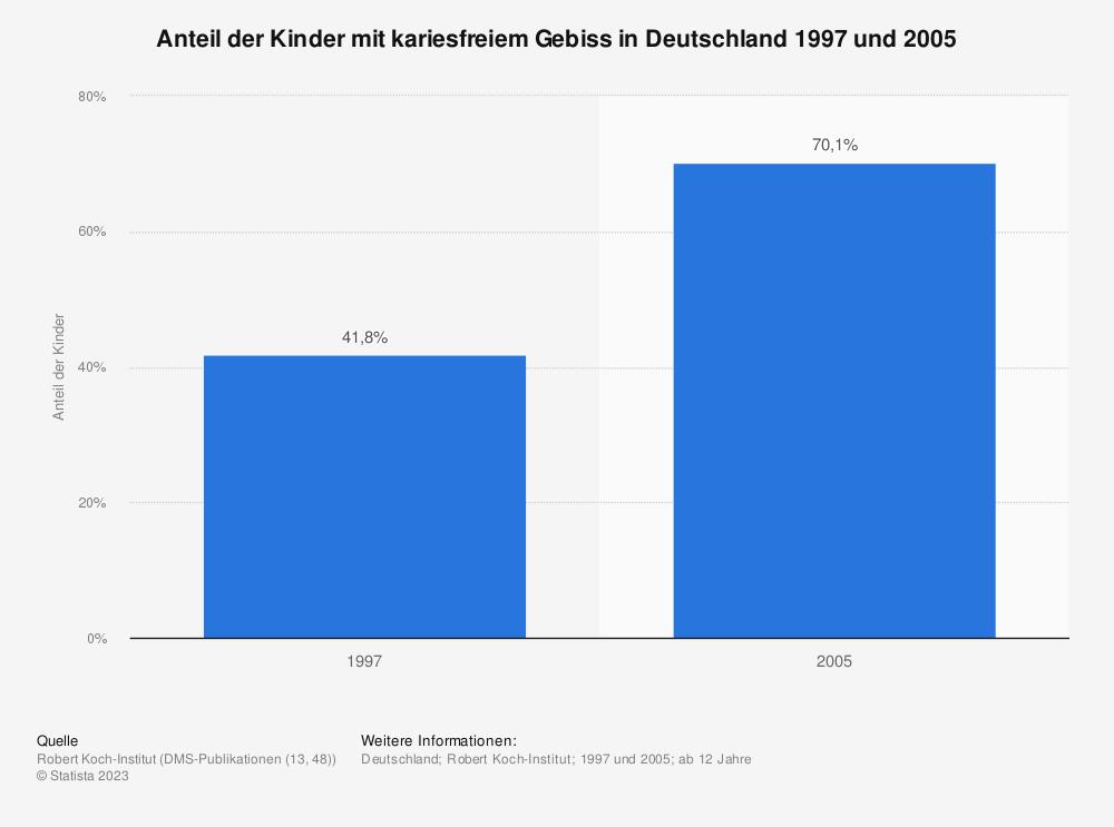 Statistik: Anteil der Kinder mit kariesfreiem Gebiss in Deutschland 1997 und 2005 | Statista